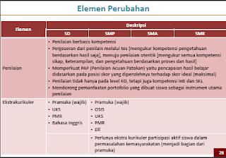 Elemen Perubahan Kurikulum 2013 - 5