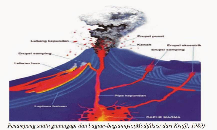definisi Ekstrusi Magma