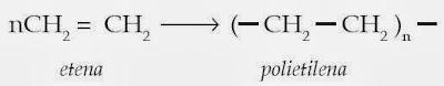 Jenis-jenis Polimer dan Kegunaannya dalam Kehidupan Sehari-hari, Kimia