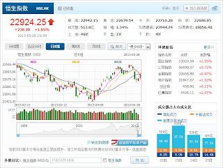 中国株コバンザメ投資 香港ハンセン指数20130528