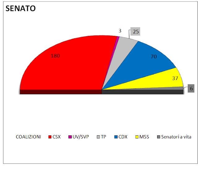 Media settimanale dei sondaggi (6 Giugno): intenzioni di voto e distribuzione dei seggi alla Camera e al Senato