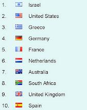 סדר המדינות הגולשות באתר זה: