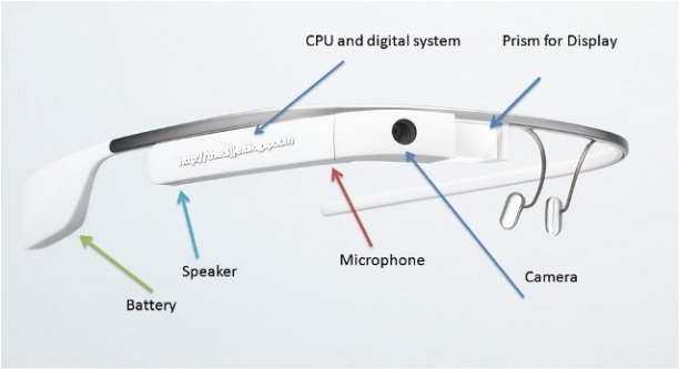 Google glass with labeled device name: Intelligent computing