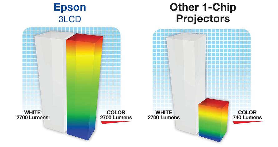 3LCD vs 1-Chip