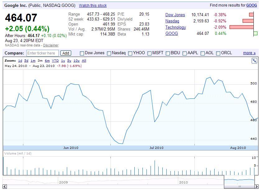 Google finance blog bigger better google finance charts and how