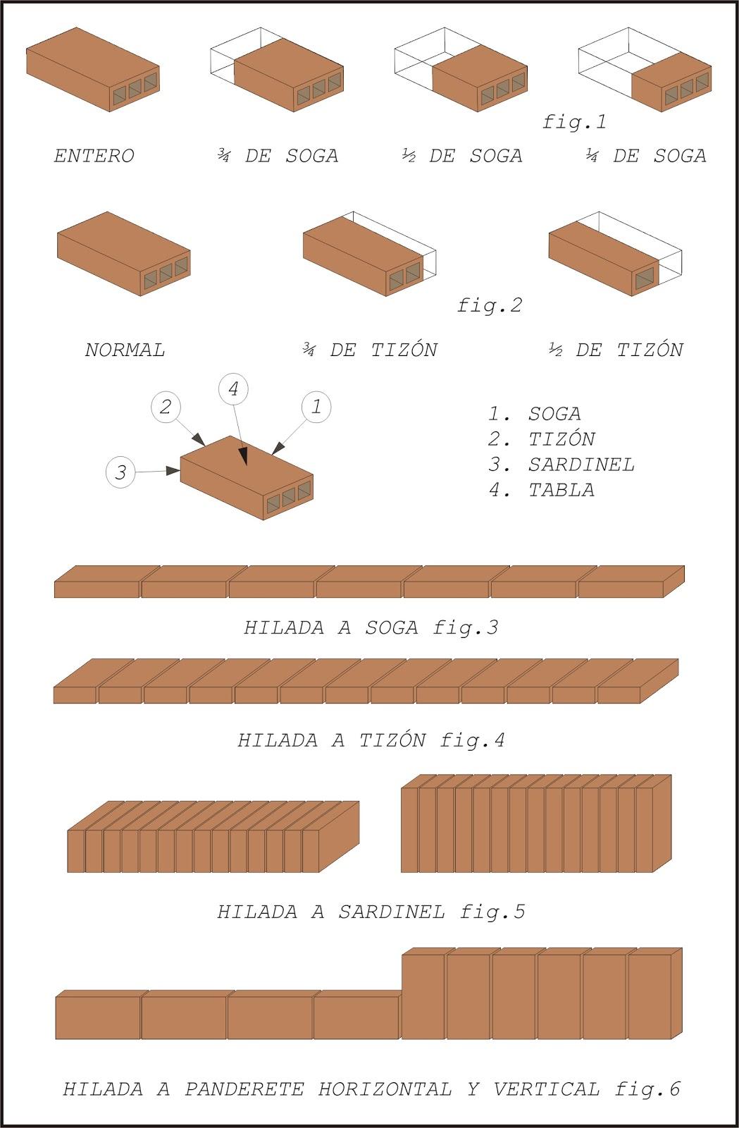 Teor a sobre alba iler a b sica obras de f brica for Medidas ladrillo perforado