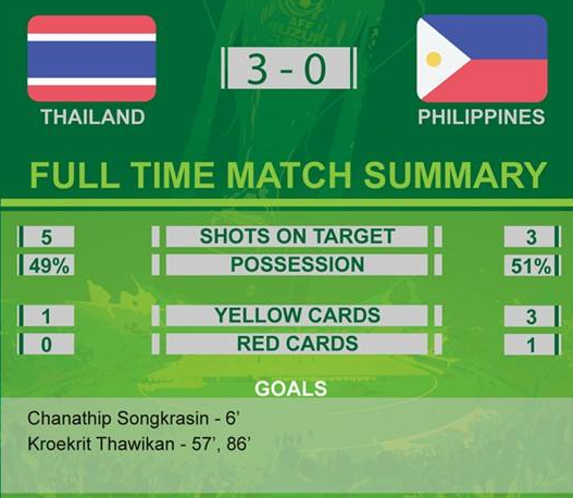 Keputusan Thailand Vs Filipina Piala AFF Suzuki 2014 Semi Kedua