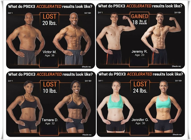 P90X3 Test Results