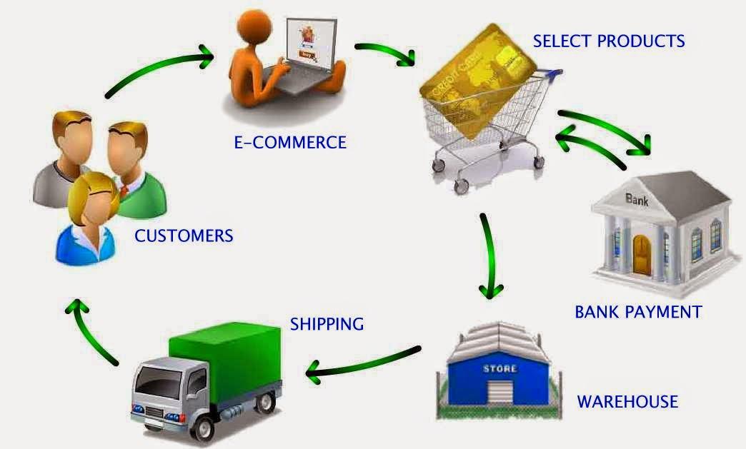 Pengertian E-Commerce - Proses E-Commerce