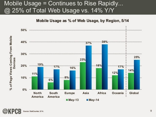25% of overall internet traffic comes from Mobile Devices