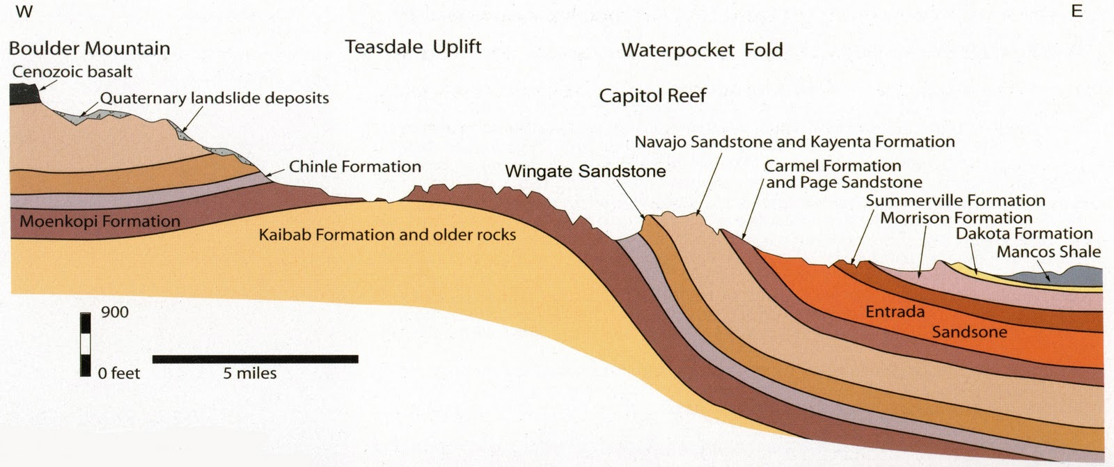 Capitol Reef Cross Section