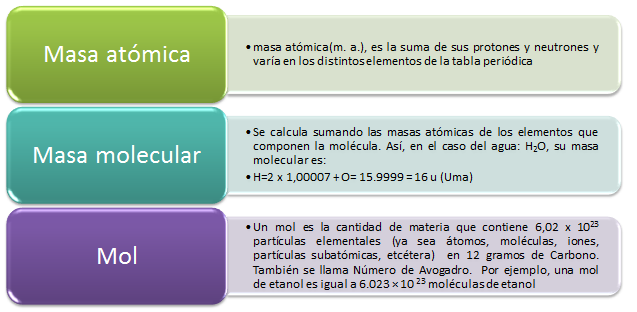 Quimica nivelacin s1n 31 generalidades mol nmero de avogadro es usado como el nmero de tomos para cualquier sustancia y la masa de 1 mol de una sustancia es su masa molar urtaz Image collections