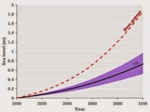 un-graphique-montre-augmentation-du niveau-des-mers