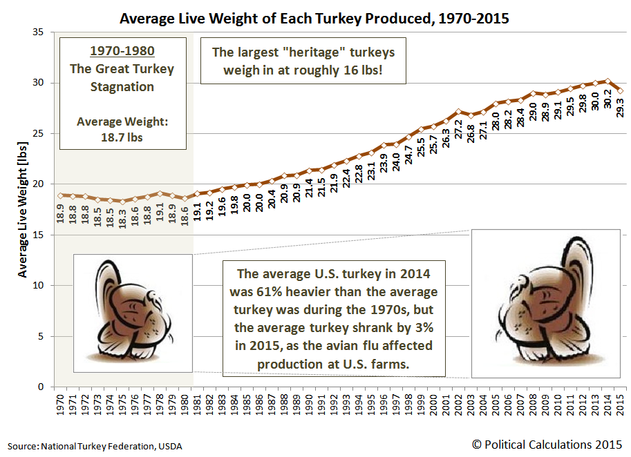 Average Live Weight of Each Turkey Produced in U.S., 1970-2015