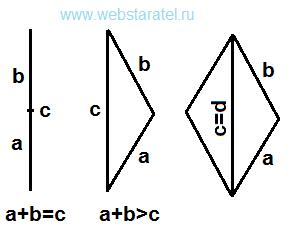 Отрезок, треугольник, параллелограмм. Стороны параллелограмма и диагональ. Математика для блондинок.