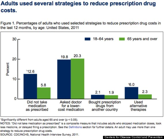 Rising cost prescription drugs research paper