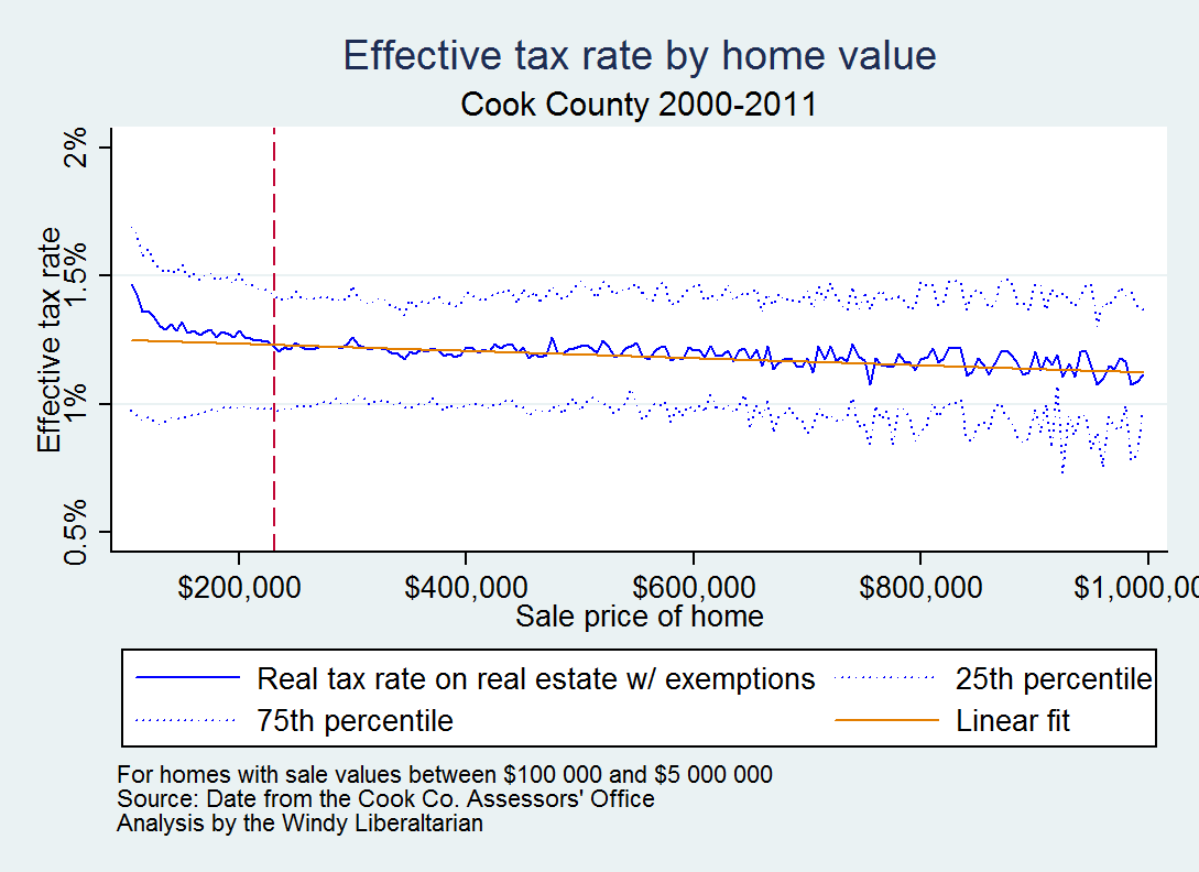 Cook County  Property Tax Rate