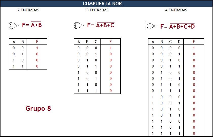 T cnicas digitales 5 et 2 ok grupo 8 trabajo for Puerta xor tabla de verdad