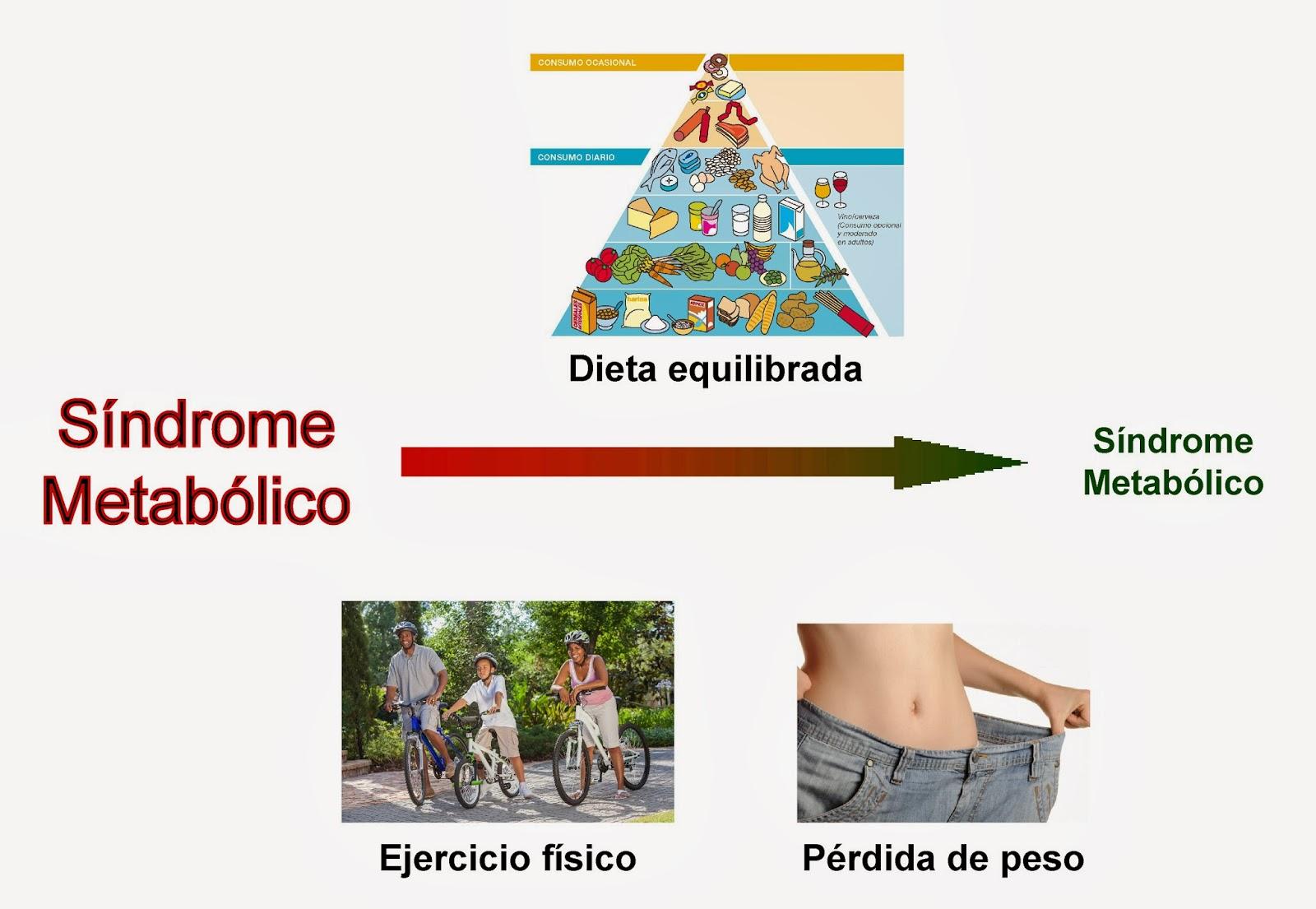 El Síndrome Metabólico se reduce siguiente una dieta equilibrada, ejercicio físico y la pérdida de peso