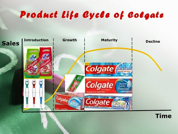 product life cycle of colgate