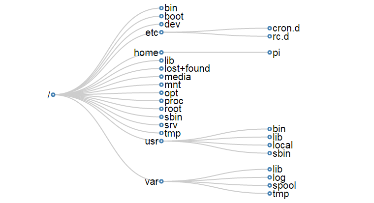 d3 js tips and tricks  linux directory structure