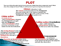 Middle and High School ELA Lesson Plans-Plot PowerPoint slide