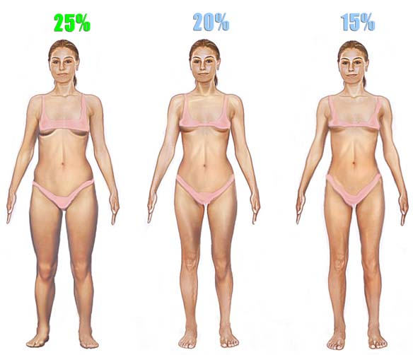 Woman 25% Body Fat