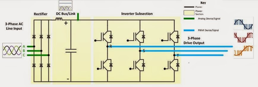 The power section of a motor drive system requires measurements of line input, PWM output, and efficiencies