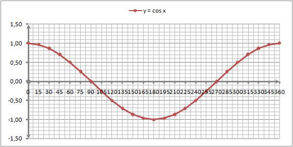 Grafik fungsi y = f(x) =  cos x