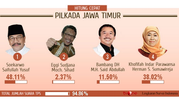 Hasil quick count LSI