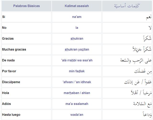 idioma árabe, árabe para principiantes, aprender árabe, árabe fácil, lengua, árabe para viajeros, curso rápido de idioma árabe árabe