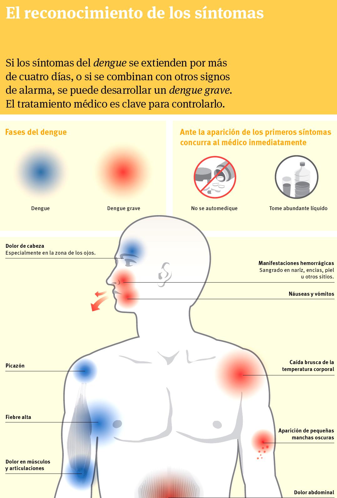 Imagenes de sintomas del dengue - Imagui