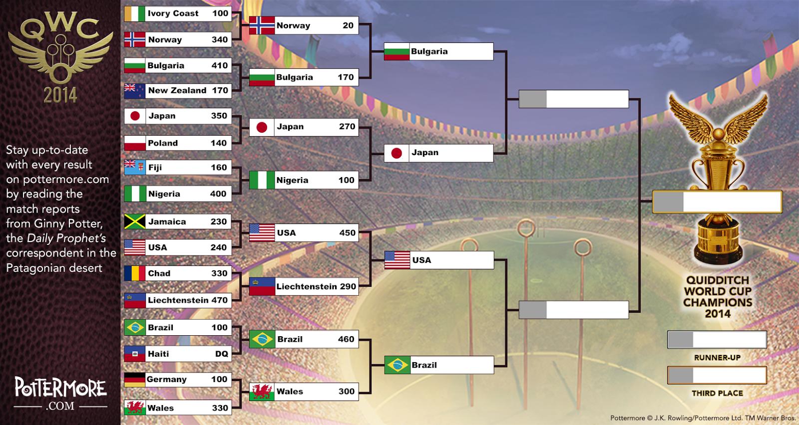 Mundial de Quidditch 2014 Japan+vs.+Nigeria+Result