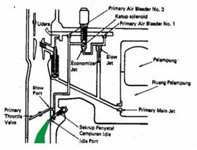 Gambar 18. Sistem stasioner dan kecepatan lambat