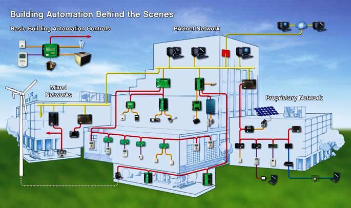 bms hvac control systems and building automation system ~ electrical building management system wiring diagram at mifinder.co