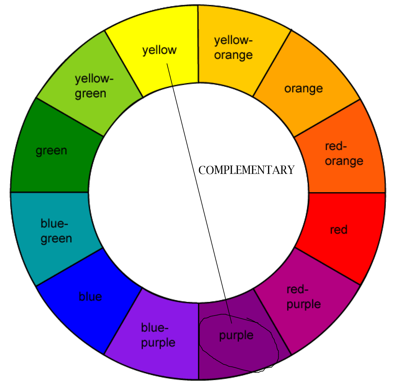 For This Scheme, You Will Be Using Only Two Colors, Across Each Other On  The Color Wheel.