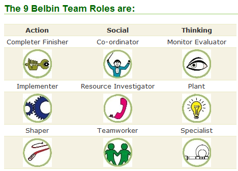 team role belbin self inventory Belbin self-inventory • scores people on how strongly they express traits from 9  different team roles • 1 person may exhibit multiple roles.