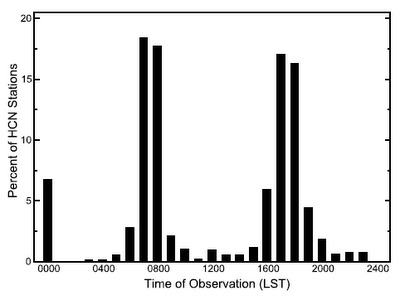 Histogram of times the thermometers are read, Vose et al. (2003).