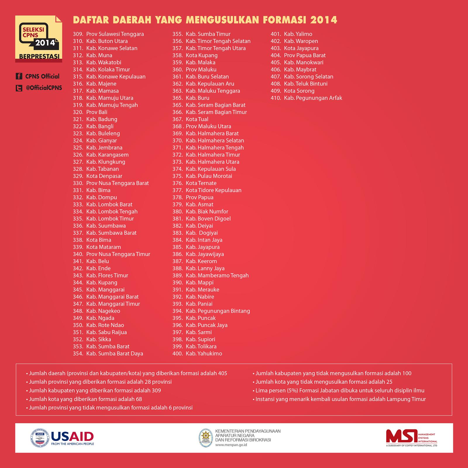 Formasi Lengkap Daerah Yang Mengusulkan Formasi CPNS 2014 2