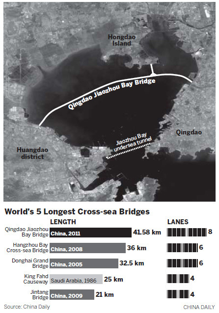 World&#39;s Longest Sea Bridge in China_11 Pics