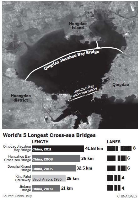 World 39 S Longest Sea Bridge Qingdao Haiwan Myclipta
