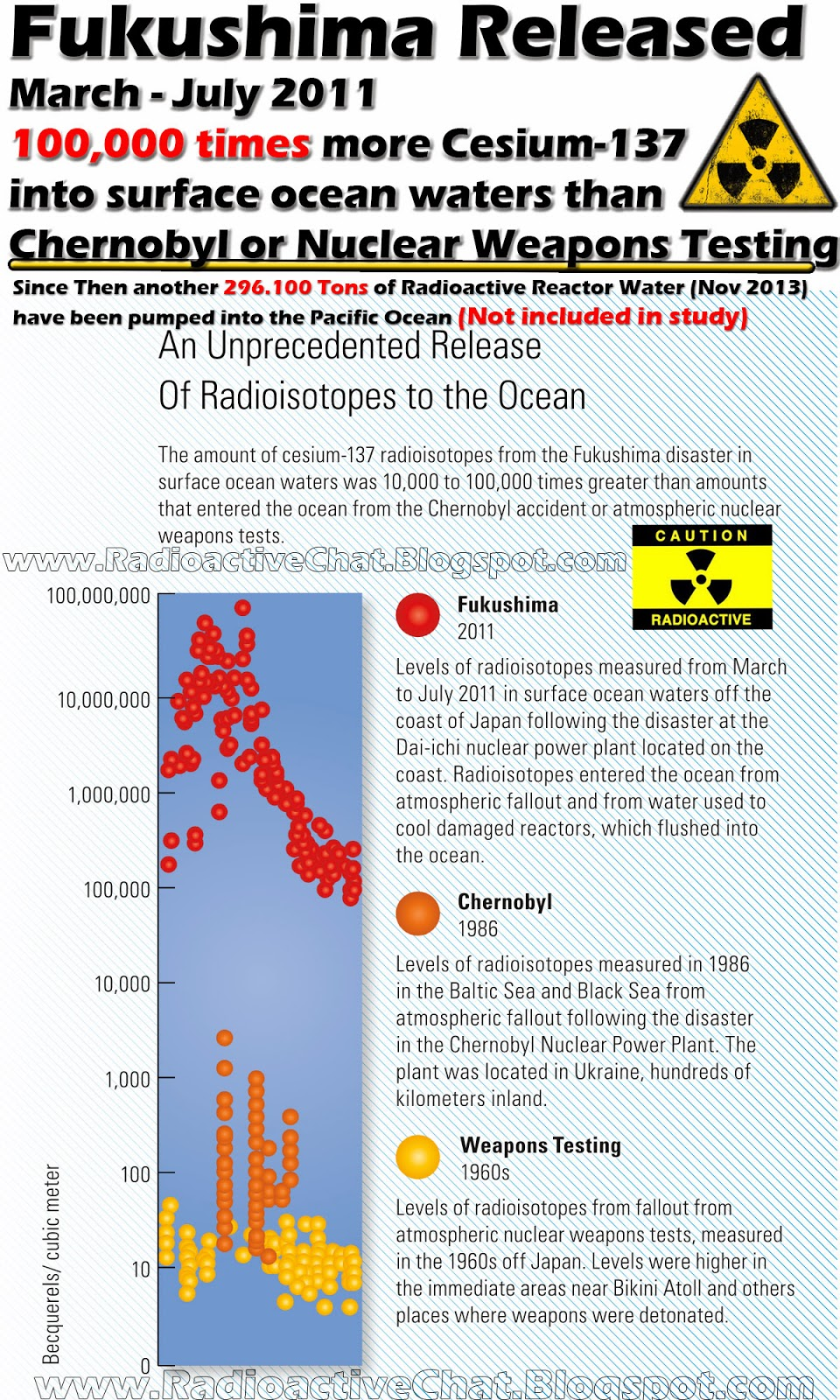 Fukushima Fallout Released 100.000 Times more Cesium 137 than Chenrobyl or Nuclear Weapons Testing