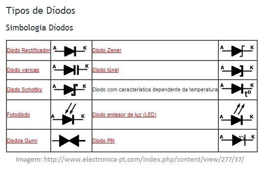 diodos: