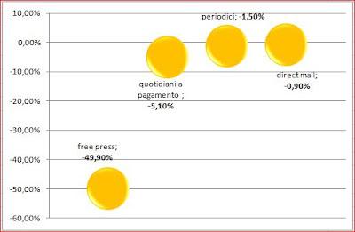 Investimenti Pubblicitari, Primo Semestre 2011
