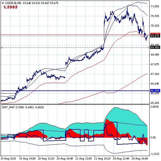 Сегодня рубль будет укрепляться