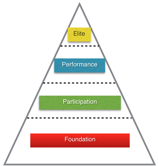 sports development continuum football Sports development continuum: this is a four stage pyramid that explains the stages of becoming an athlete  sport development continuum of football .