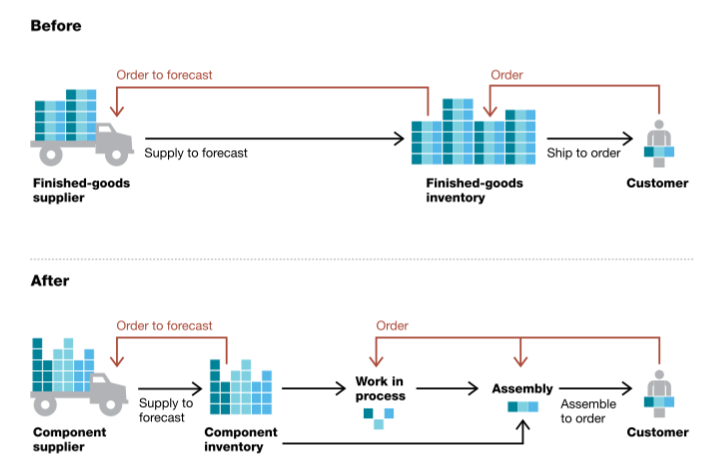 supply chain case study for students