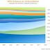 ‧ 醫療 RFID 市場規模於 2018 年將達 34 億美元