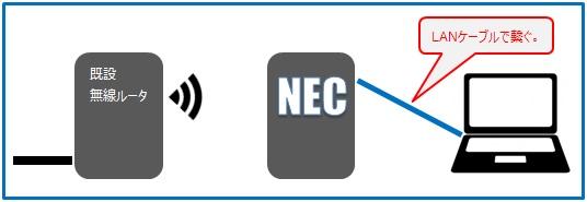 PCとコンバータモードのNECルータを一時的にLANケーブルで接続