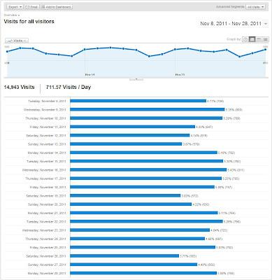 Data_Google_Analytics_After_Update_Pagerank
